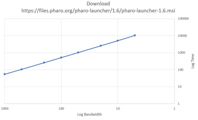 download-speed(log).png
