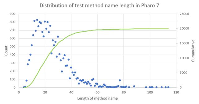 Pharo Smalltalk Users - Distribution of test method name length